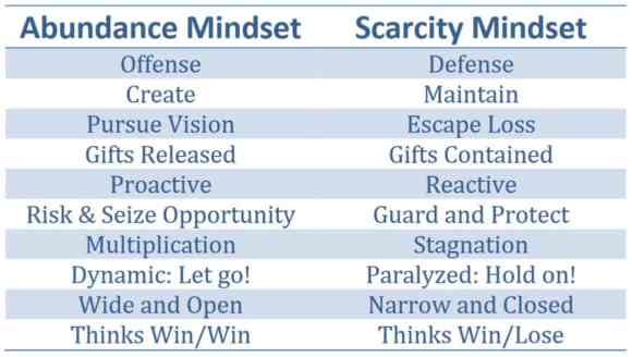 Abundance and Scarcity Mindset