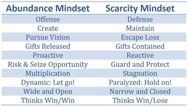 Abundance and Scarcity Mindset
